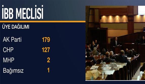 İBB Başkanı ilk turda seçilemedi