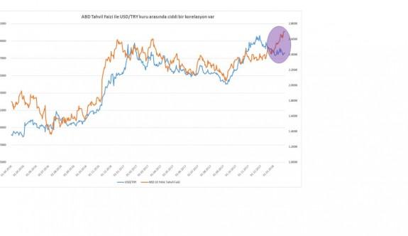 Dünya para ve borsa piyasasında durum ne?