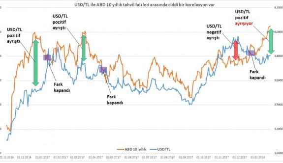 Küresel piyasalarda rahatlama görülüyor