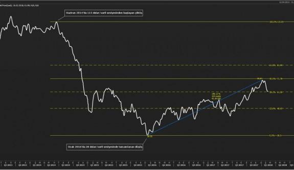 Para ve Borsa piyasalarında son durum