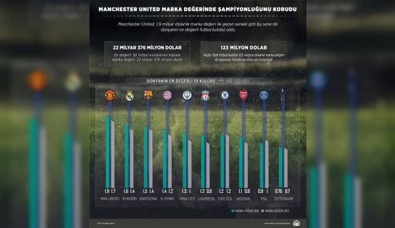 Manchester United marka değerinde şampiyonluğunu korudu