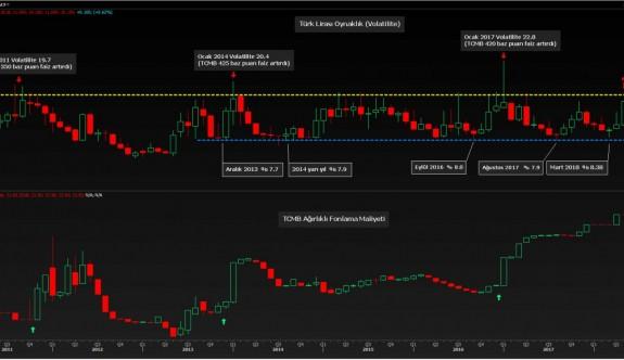 TL'de toparlanma piyasaları da rahatlattı