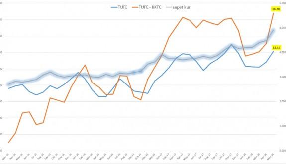 KKTC'de enflasyon kükredi