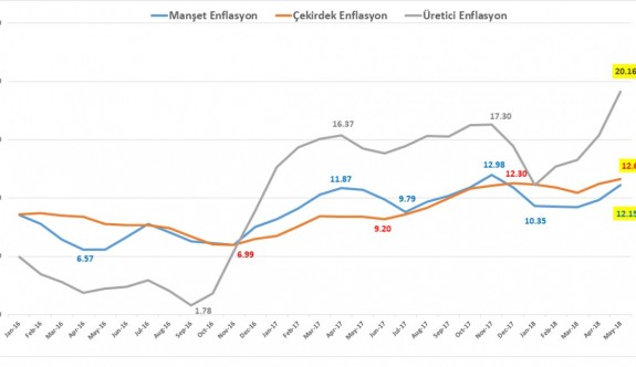 TÜİK, Mayıs ayı enflasyon rakamlarını açıkladı