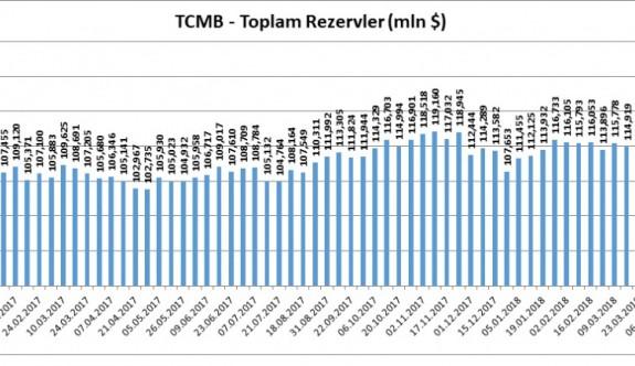 TCMB'nin brüt döviz rezervleri sert gerilerken gözler ABD istihdam verisine çevrildi