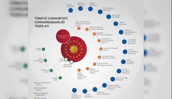 Türkiye Cumhurbaşkanlığı Hükümet Sistemi'nin ilk kabinesi açıklandı