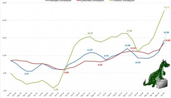 Türkiye'de enflasyon canavarı büyüyüyor
