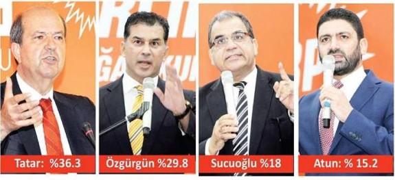 Tatar ve Özgürgün ikinci turda yarışacak