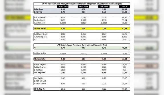 Tüp gazın fiyatını devlet belirlemiyor