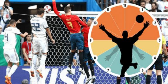 FIFA'nın Değiştirmeyi Planladığı Elle Oynama Kuralı Hakkında Bilmeniz Gerekenler