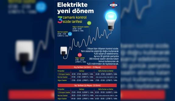 Elektrikte üç zamanlı tarife dönemi