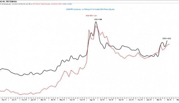 CDS priminde her yüzde 1 yükseliş, USD/TRY kuruna hangi ölçüde yansıyor?