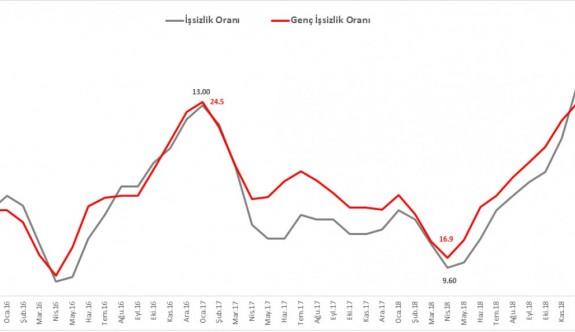 Türkiyede Işsizlik Oranı Son 10 Yılın Zirvesine Yükseldi