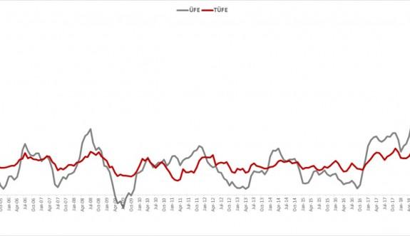 Yıllık enflasyon %19,50'ye sınırlı gerilerken, ÜFE'de ise artış görüldü