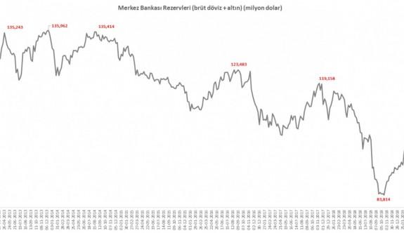 Yurtiçi piyasalarda volatilite yeniden artıyor
