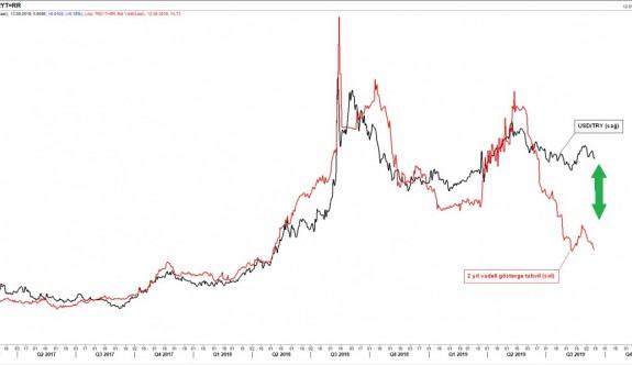 Lehman Brothers'den (2008) bu yana Merkez Bankaları 731 kez faiz indirdi. Sonuç?