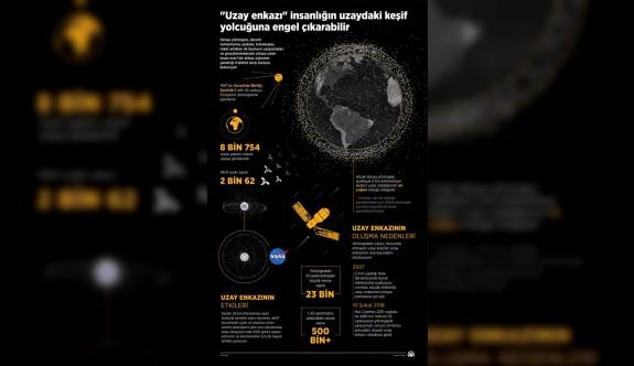 """""""Uzay Enkazı"""" insanlığın uzaydaki keşif yolculuğuna engel çıkarabilir"""