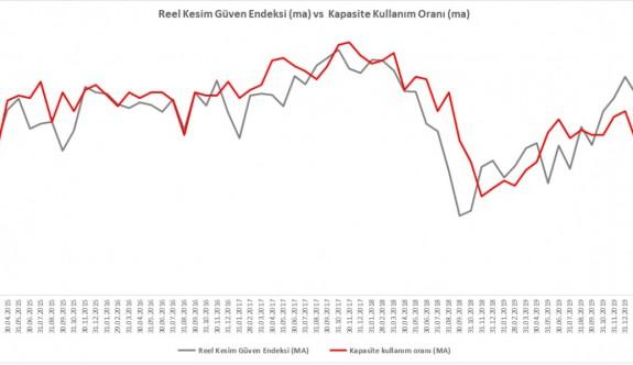 Küresel piyasalar risk off modunda. TL, petrol ile olumlu ayrıştı