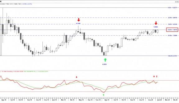 USD/TRY kuru yukarı doğru salınmaya devam ediyor