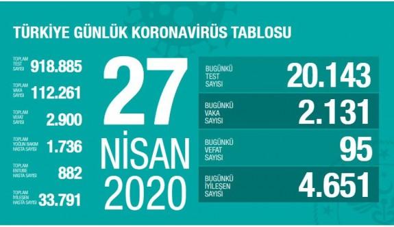 Türkiye'de iyileşen sayısı, vaka sayısını ikiye katladı
