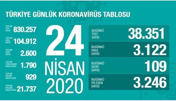 Türkiye'de iyileşen sayısı yüzlerigüldürüyor