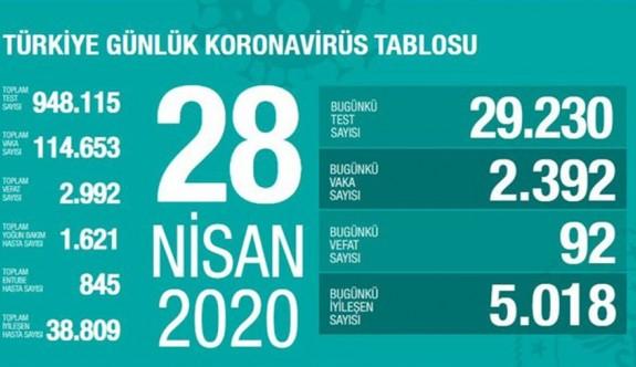 Türkiye'de koronavirüsten ölen  sayısı 3 bine dayandı