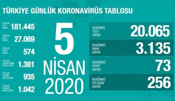 Türkiye'de ölü sayısı 574'e, vaka sayısı 27 bine yükseldi