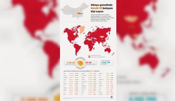 Dünya genelinde Kovid-19 tespit edilen kişi sayısı 11 milyon 600 bine dayandı