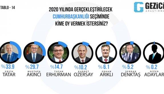 Gezici'ye göre seçimi Tatar kazanacak