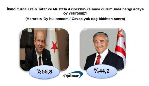 Optimar'a göre ikinci turda Tatar kazanıyor