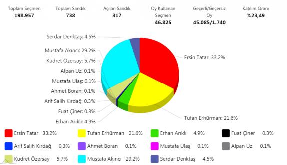 317 sandık sonucuna göre Tatar ile Akıncı ikinci turda