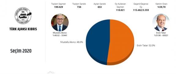 653 sandığa göre Ersin Tatar yüzde 52, Mustafa Akıncı % 48