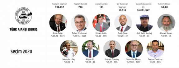 Açılan 131 sandık sonucuna göre Tatar önde