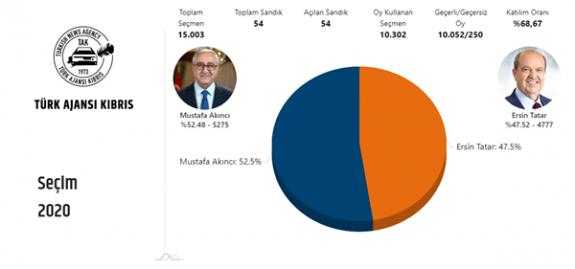 Güzelyurt'ta Mustafa Akıncı %  52.69 oy aldı