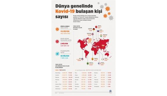 Dünya genelinde Kovid-19 sonrası iyileşen sayısı 90 milyonu geçti