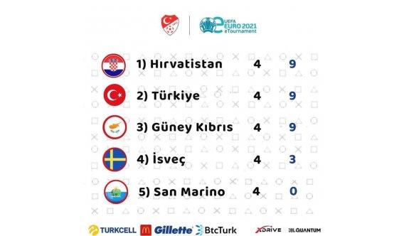 Türkiye ile Kıbrıs eşit tamamladı