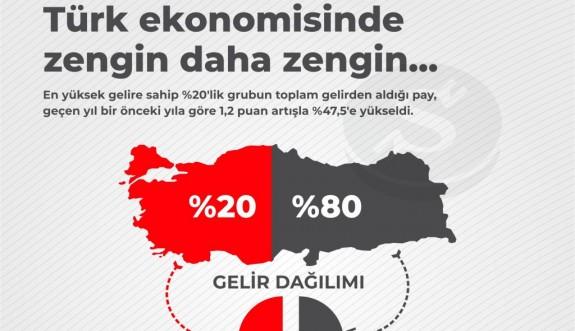 Türkiye'de zengin daha zengin oldu