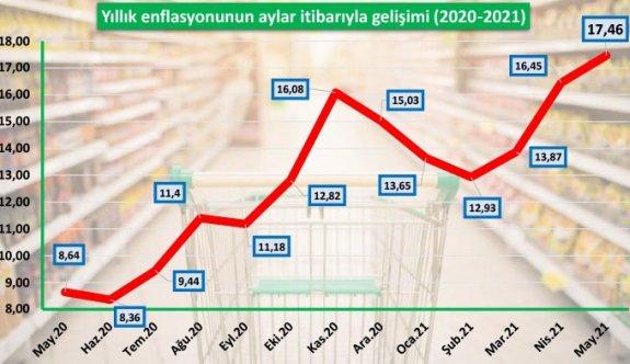 Yeni zamlar enflasyonu fena uçuracak